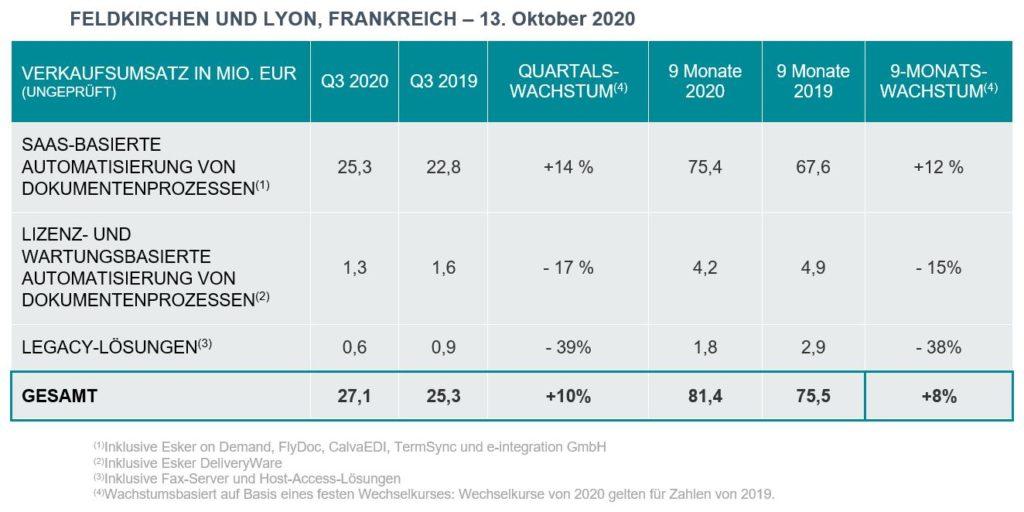 Eine Tabelle zeigt die Quartalszahlen für Esker im 3. Quartal 2020 auf.